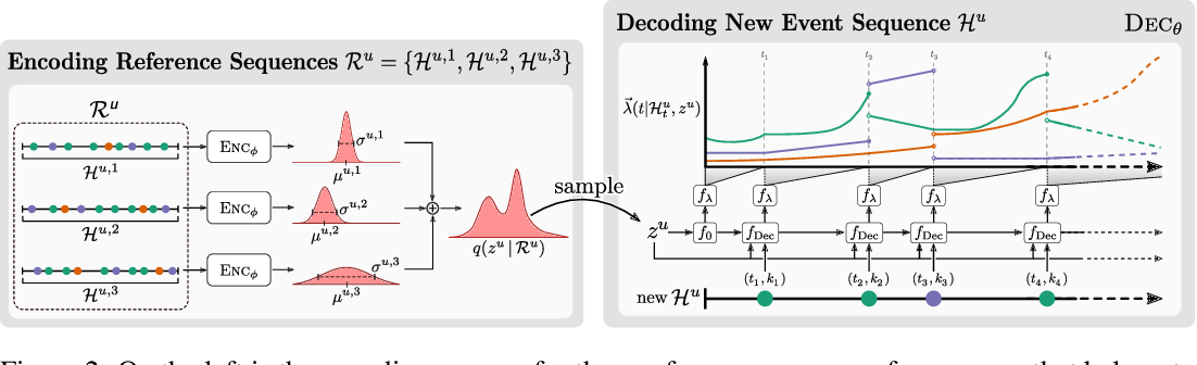 Figure 3 for User-Dependent Neural Sequence Models for Continuous-Time Event Data
