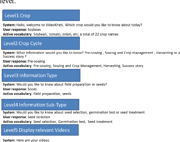 A Hindi speech recognizer for an agricultural video search