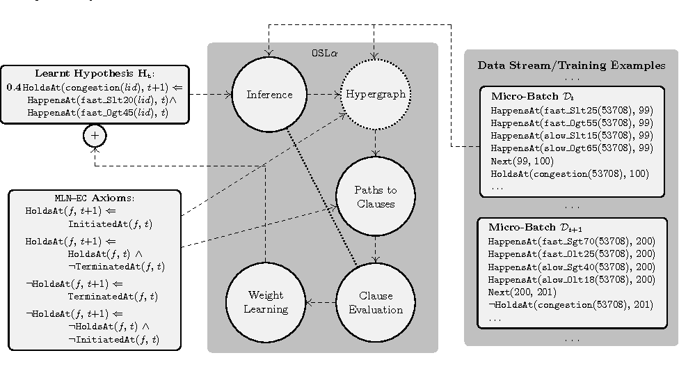 Figure 2 for An Integrated and Scalable Platform for Proactive Event-Driven Traffic Management