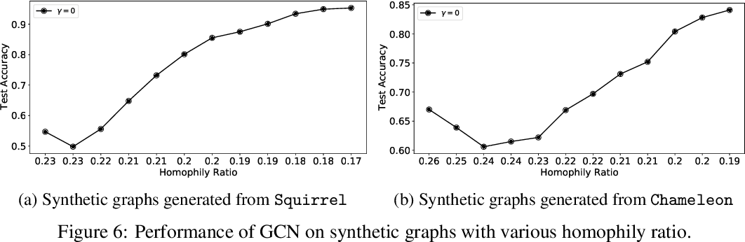 Figure 4 for Is Homophily a Necessity for Graph Neural Networks?