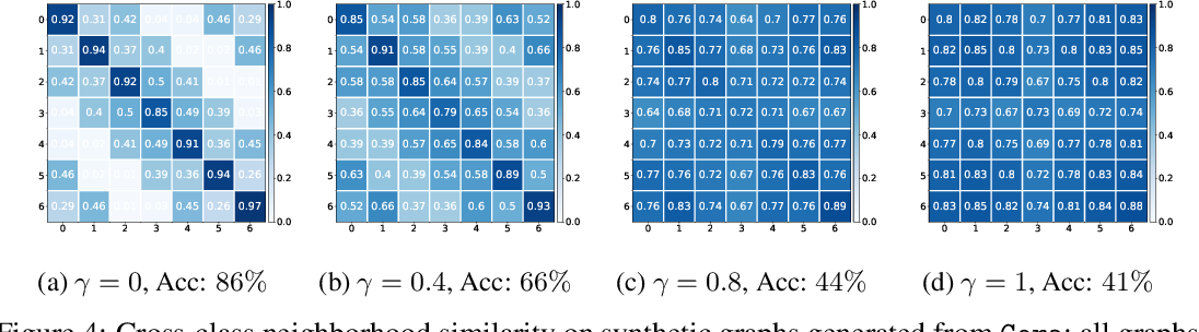 Figure 2 for Is Homophily a Necessity for Graph Neural Networks?