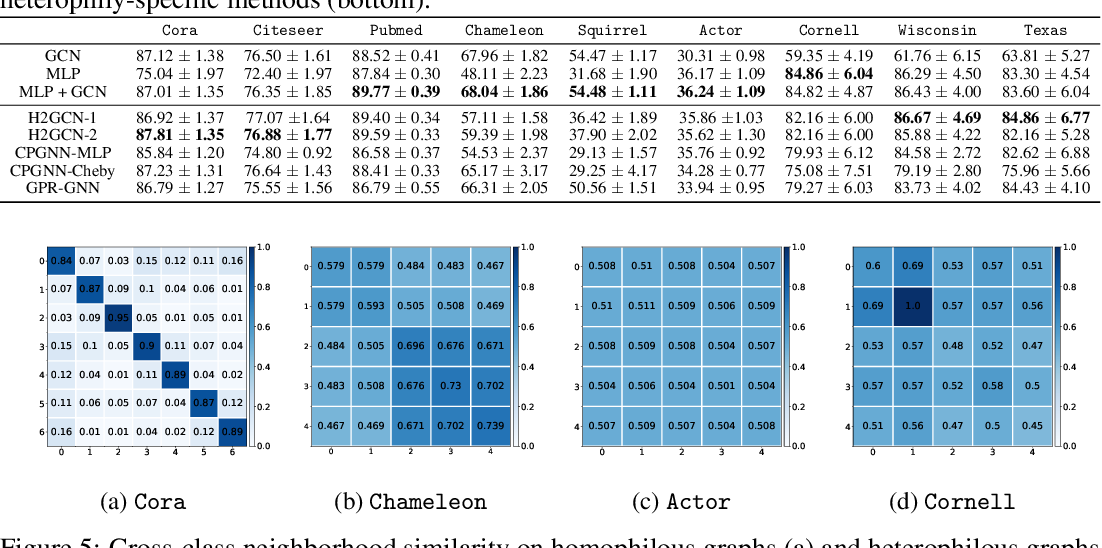 Figure 3 for Is Homophily a Necessity for Graph Neural Networks?