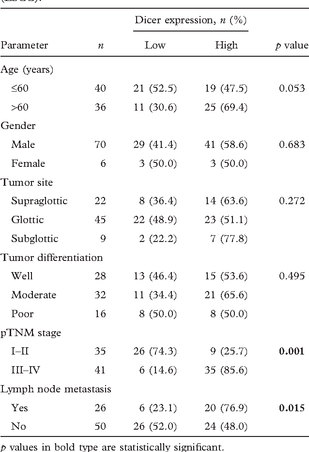 Table II. Association of Dicer expression with clinicopathologic parameters in patients with laryngeal squamous cell carcinoma (LSCC).