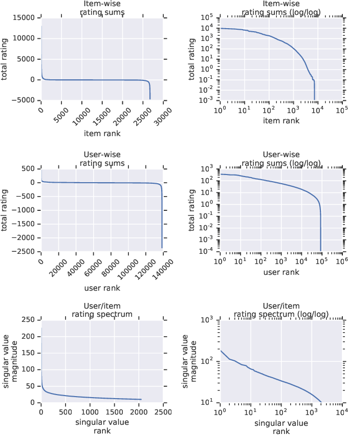 Figure 1 for Scalable Realistic Recommendation Datasets through Fractal Expansions