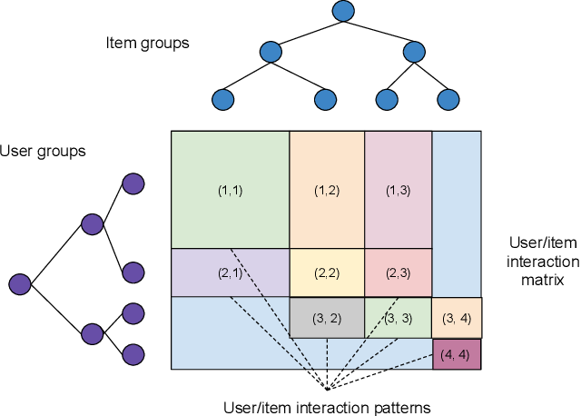 Figure 2 for Scalable Realistic Recommendation Datasets through Fractal Expansions