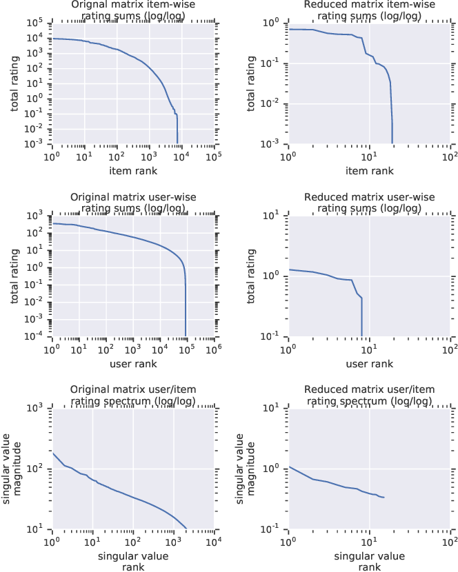 Figure 3 for Scalable Realistic Recommendation Datasets through Fractal Expansions