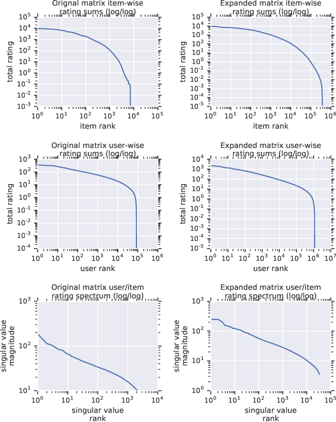 Figure 4 for Scalable Realistic Recommendation Datasets through Fractal Expansions