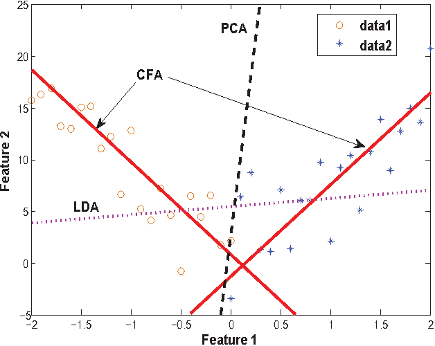 Figure 1 for An Effective Unconstrained Correlation Filter and Its Kernelization for Face Recognition