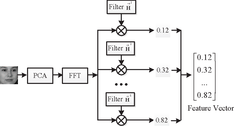 Figure 3 for An Effective Unconstrained Correlation Filter and Its Kernelization for Face Recognition