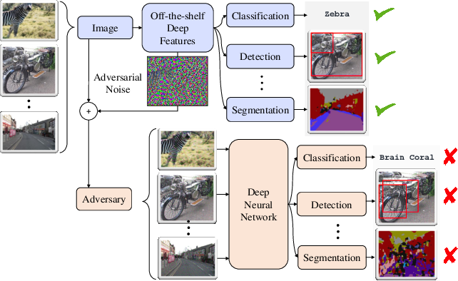 Figure 1 for Distorting Neural Representations to Generate Highly Transferable Adversarial Examples