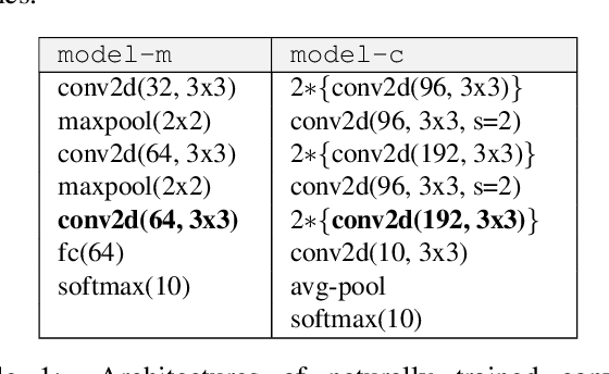 Figure 2 for Distorting Neural Representations to Generate Highly Transferable Adversarial Examples