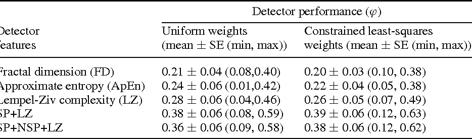 Table 4 from Detection of lapses in responsiveness from the