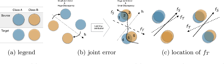 Figure 1 for A General Upper Bound for Unsupervised Domain Adaptation