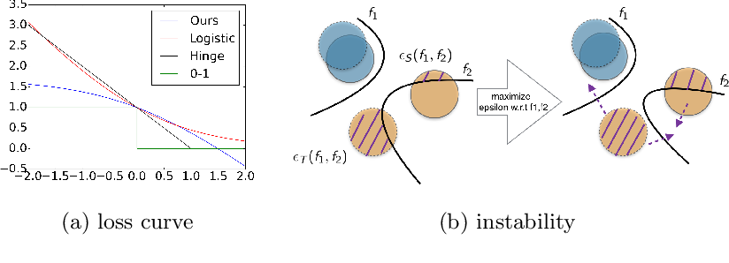 Figure 4 for A General Upper Bound for Unsupervised Domain Adaptation