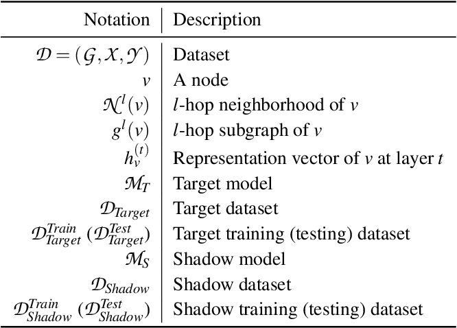 Figure 1 for Node-Level Membership Inference Attacks Against Graph Neural Networks