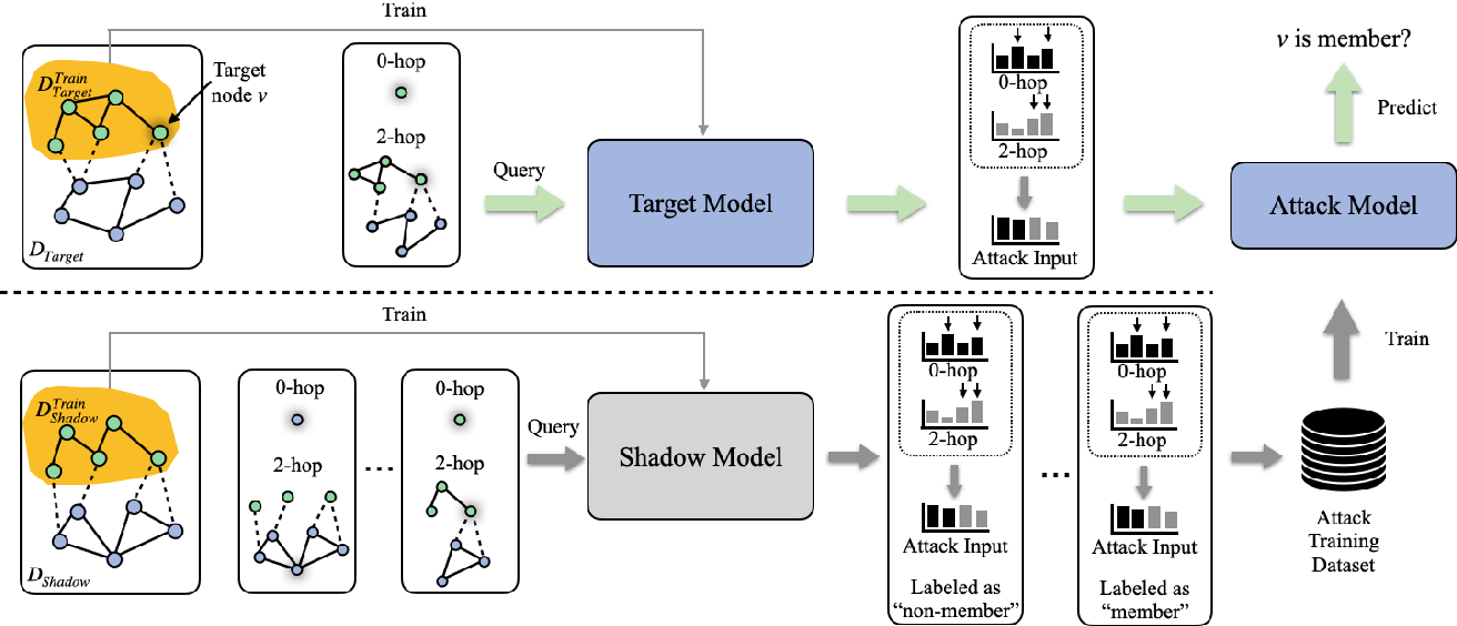 Figure 2 for Node-Level Membership Inference Attacks Against Graph Neural Networks