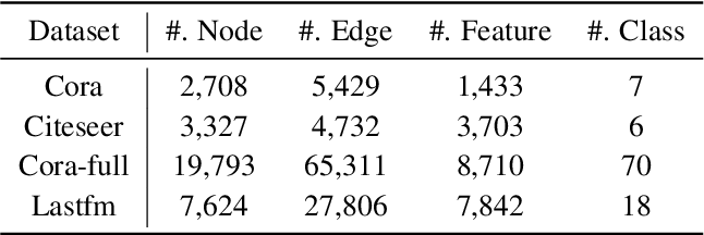 Figure 3 for Node-Level Membership Inference Attacks Against Graph Neural Networks