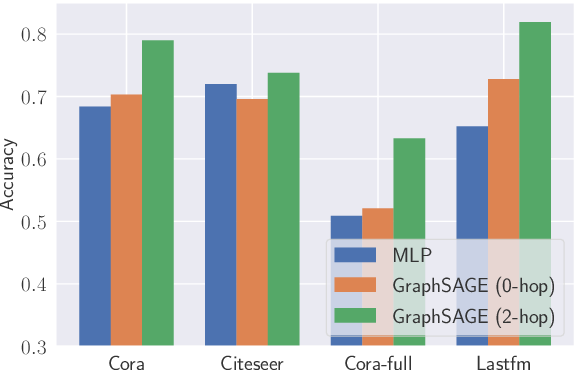 Figure 4 for Node-Level Membership Inference Attacks Against Graph Neural Networks