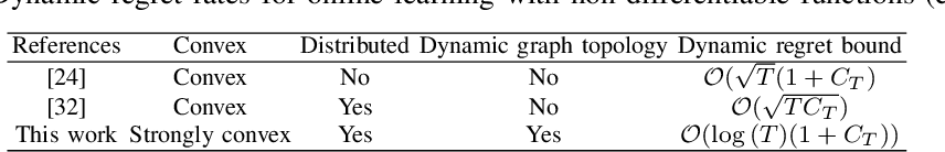 Figure 4 for Online Learning over Dynamic Graphs via Distributed Proximal Gradient Algorithm
