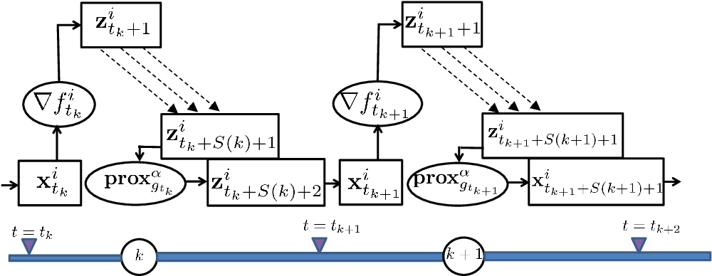 Figure 1 for Online Learning over Dynamic Graphs via Distributed Proximal Gradient Algorithm