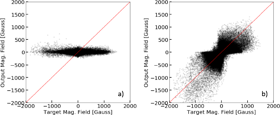 Figure 3 for Single-Frame Super-Resolution of Solar Magnetograms: Investigating Physics-Based Metrics \& Losses