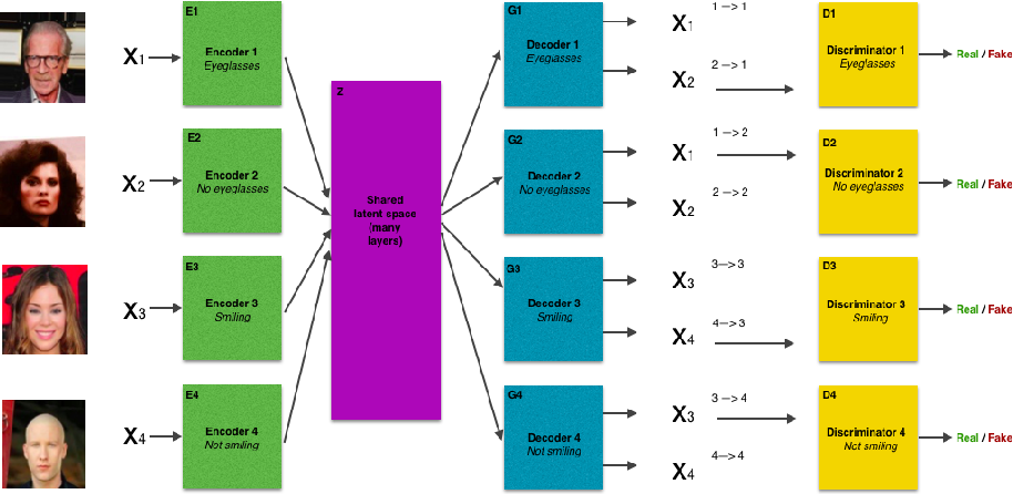 Figure 1 for Composable Unpaired Image to Image Translation
