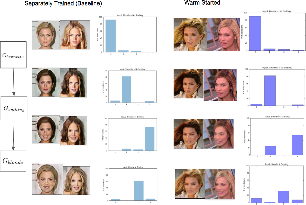 Figure 4 for Composable Unpaired Image to Image Translation