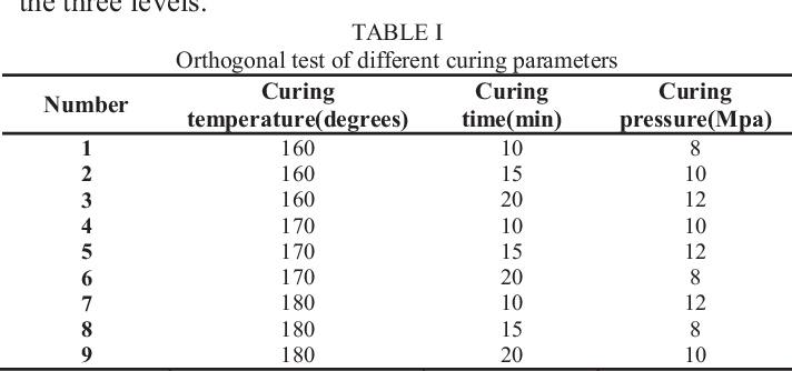 Effect of different curing parameters on UV aging resistance of
