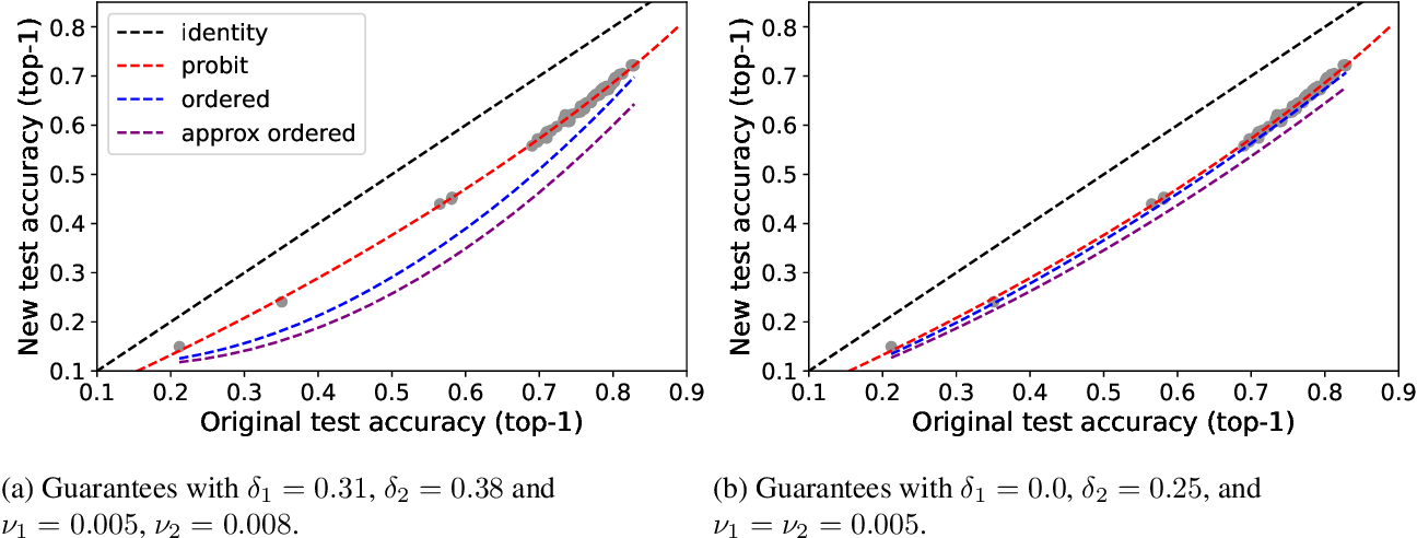 Figure 4 for Why do classifier accuracies show linear trends under distribution shift?