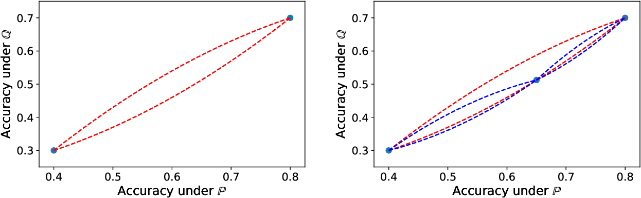 Figure 2 for Why do classifier accuracies show linear trends under distribution shift?