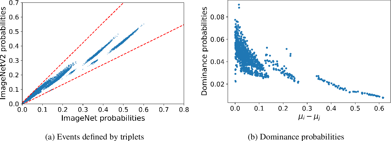 Figure 3 for Why do classifier accuracies show linear trends under distribution shift?