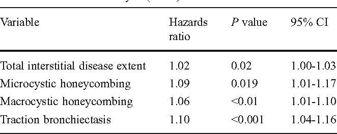 Table 4 from Chronic hypersensitivity pneumonitis: high