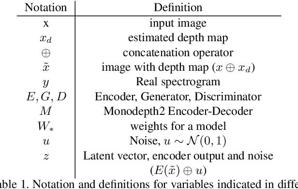 Figure 1 for Image2Reverb: Cross-Modal Reverb Impulse Response Synthesis