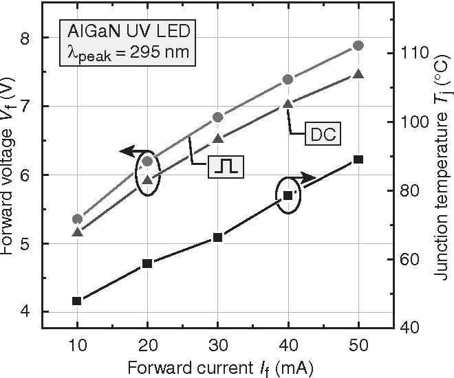 PDF] Junction Temperature in Ultraviolet Light-Emitting