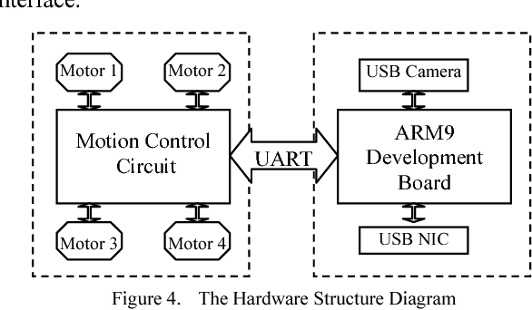 Figure 4 from The Wireless Remote Control Car System Based