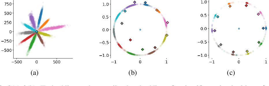 Figure 3 for Heated-Up Softmax Embedding