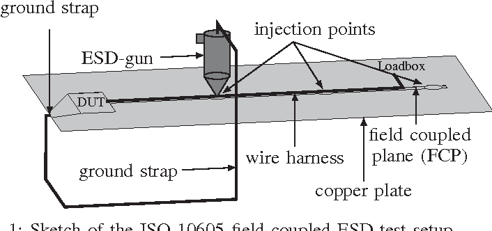 1: sketch of the iso 10605 field-coupled esd test setup