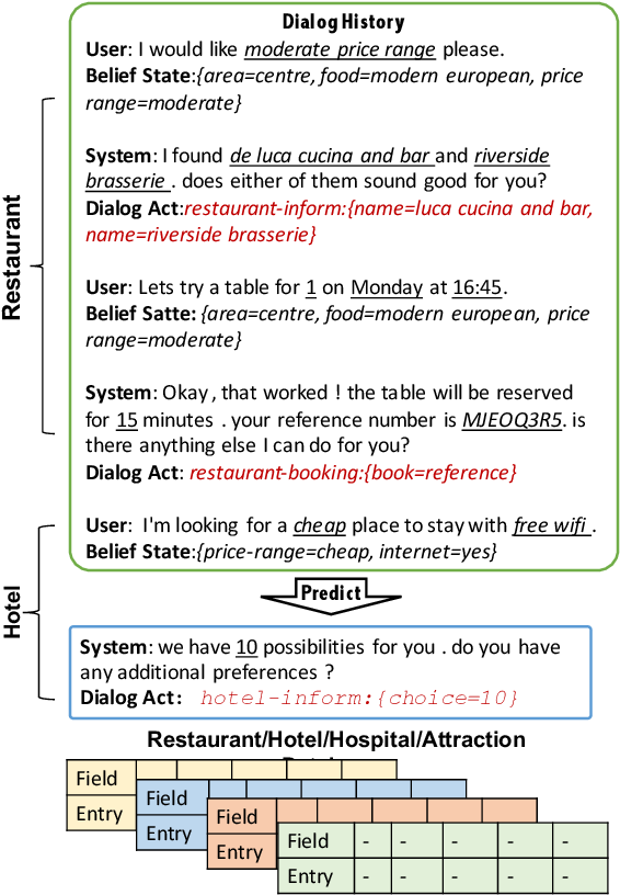 Figure 1 for Semantically Conditioned Dialog Response Generation via Hierarchical Disentangled Self-Attention