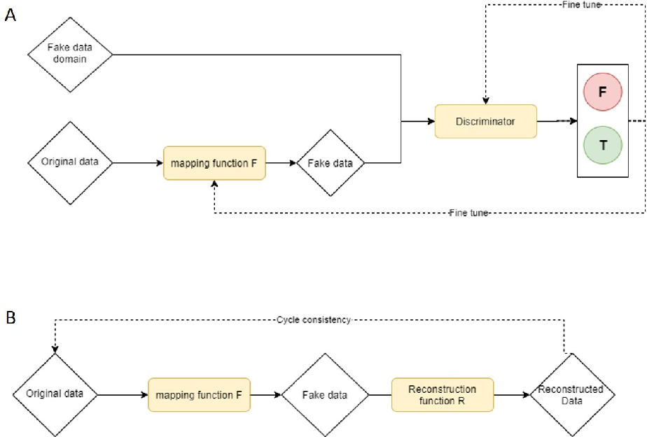Figure 3 for FakeSafe: Human Level Data Protection by Disinformation Mapping using Cycle-consistent Adversarial Network