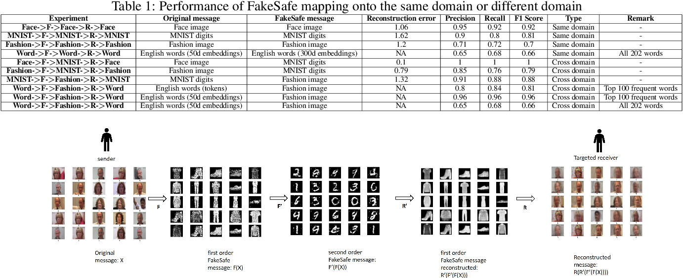 Figure 2 for FakeSafe: Human Level Data Protection by Disinformation Mapping using Cycle-consistent Adversarial Network