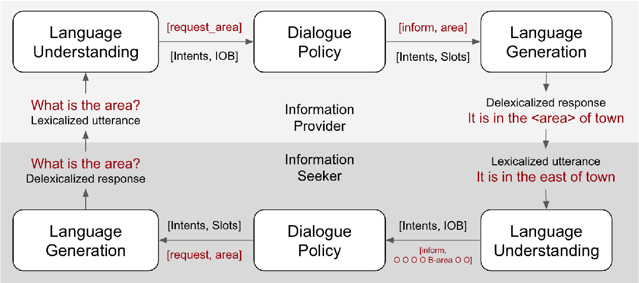 Figure 1 for Collaborative Multi-Agent Dialogue Model Training Via Reinforcement Learning