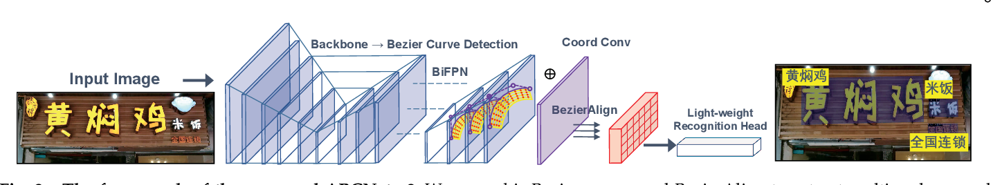 Figure 3 for ABCNet v2: Adaptive Bezier-Curve Network for Real-time End-to-end Text Spotting