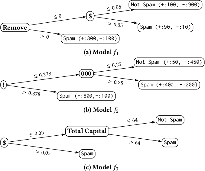 Figure 1 for Using Randomness to Improve Robustness of Machine-Learning Models Against Evasion Attacks