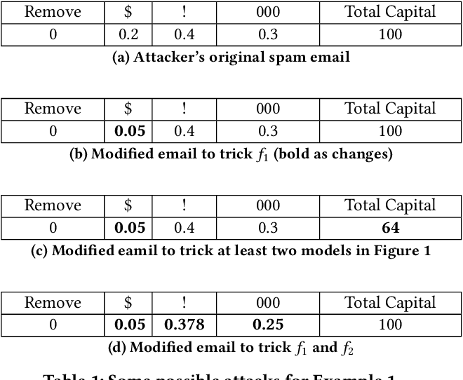 Figure 2 for Using Randomness to Improve Robustness of Machine-Learning Models Against Evasion Attacks
