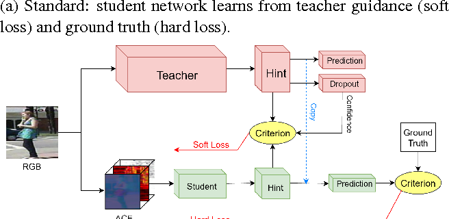Figure 1 for In Teacher We Trust: Learning Compressed Models for Pedestrian Detection