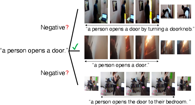 Figure 1 for Video Moment Retrieval with Text Query Considering Many-to-Many Correspondence Using Potentially Relevant Pair