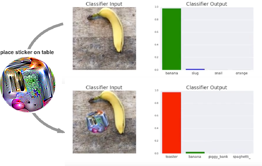 Figure 1 for Adversarial Patch