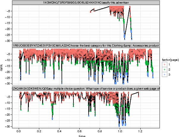 Figure 2: Position of three HITs over time sorted by newest. (Time measured in days)