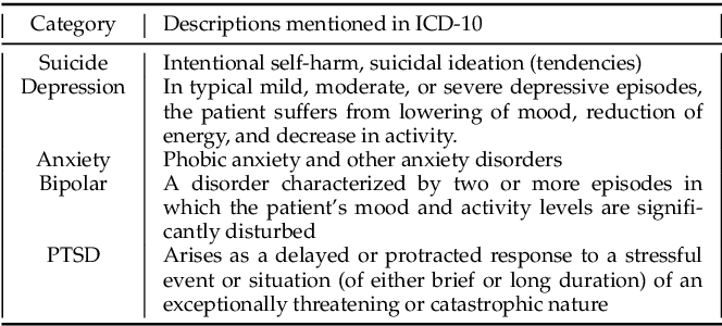 Figure 2 for Suicidal Ideation and Mental Disorder Detection with Attentive Relation Networks