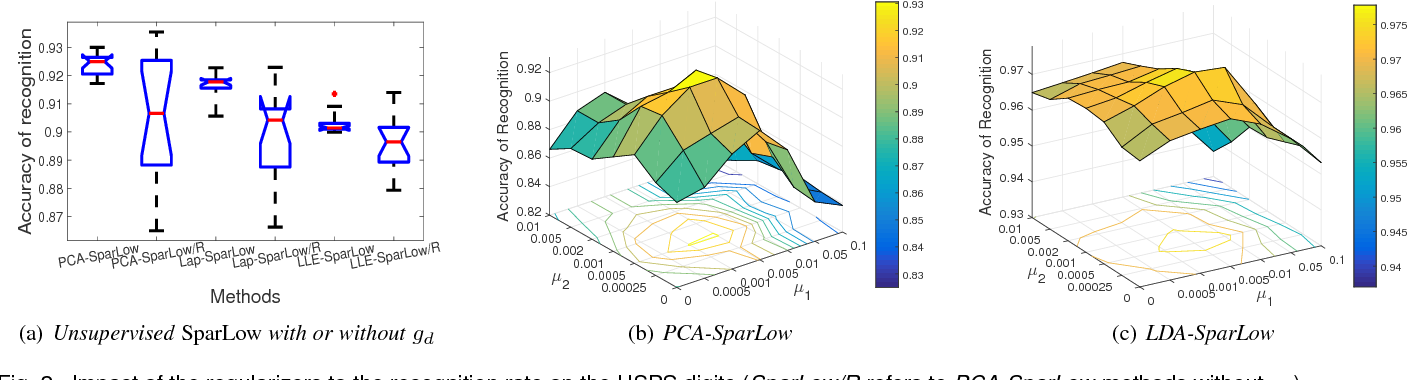 Figure 3 for Trace Quotient with Sparsity Priors for Learning Low Dimensional Image Representations